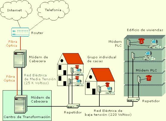 En Estados Unidos, es común colocar un transformador pequeño en un poste para uso de una sola casa, mientras que en Europa, es más común para un transformador algo más grande servir a 10 o 100 viviendas.