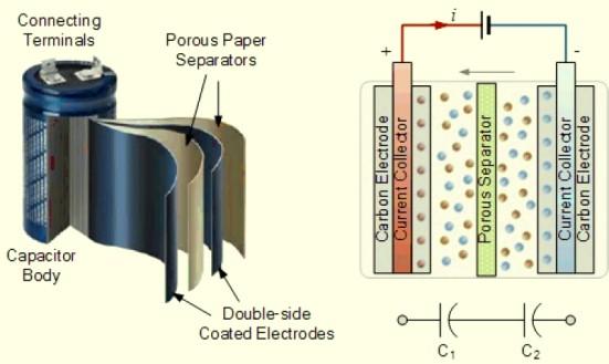 El invento del LEES incrementaría la capacidad de almacenamiento de los supercapacitores ya existentes en el mercado, acumulando el campo eléctrico a nivel atómico.