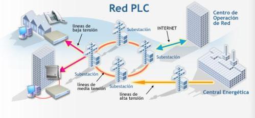 PLC son las siglas que corresponden a Power Line Communications, es decir, la transmisión a alta velocidad de datos a través de las líneas eléctricas existentes.