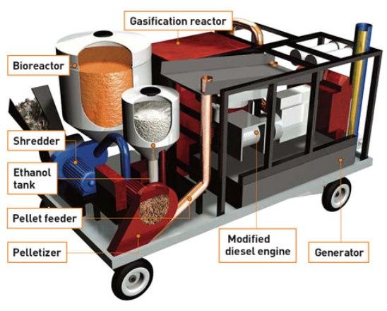 La Biorefinería también podría proporcionar energía adicional a las fábricas, restaurantes o tiendas.