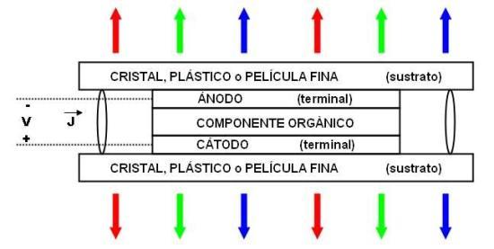 Estructura básica de un OLED.