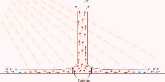 Las Torres de Aire Ascendente generan energía eléctrica a partir de la radiación solar. Se calienta el aire bajo un gran techo colector transparente.