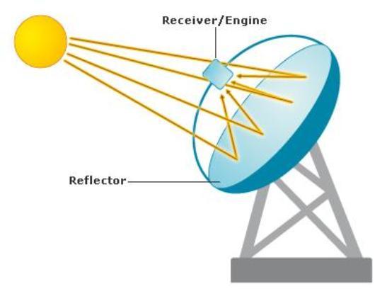 Los sistemas dish Stirling son adecuados para la generación descentralizada de energía eléctrica a partir de la energía solar y generalmente tienen una capacidad de 10 a 50 kW cada uno.