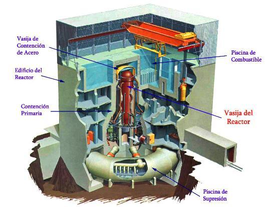 Esquema del edificio del reactor de un BWR como los de Fukushima. Fuente: NRC