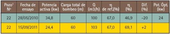Los datos recopilados antes y después del cambio, son los siguientes: