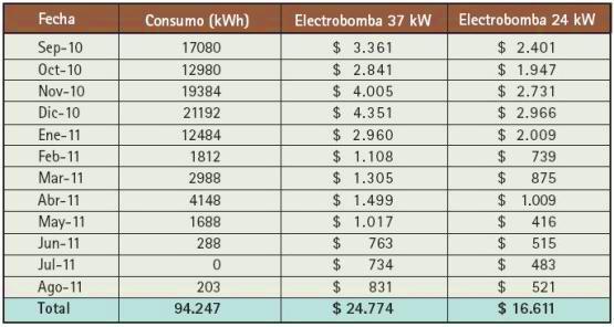 Los siguientes son los datos de facturación de La Ponderosa S.A. para este suministro, durante el último año, comparados con los que hubiera tenido si se hubiera instalado esta nueva bomba a partir de agosto de 2010 (a tarifa constante).