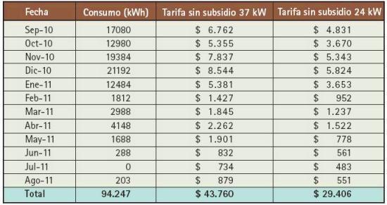 No obstante, es de destacar que determinadas tarifas de energía en la República Argentina gozan temporalmente de un subsidio nacional. En el caso de no considerar este subsidio el cuadro anterior quedaría con los siguientes valores.