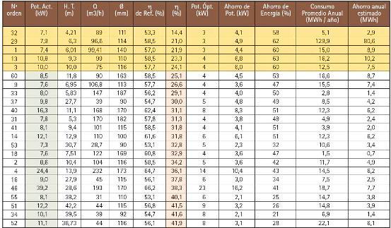 Tabla de mediciones en pozos seleccionados de la Provincia de San Juan (parte 1)