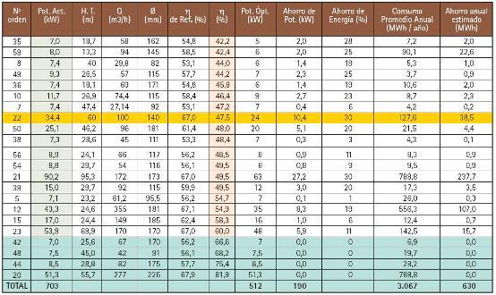 Tabla de mediciones en pozos seleccionados de la Provincia de San Juan (Parte 2)