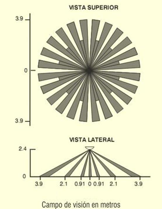 El área de detección típica de un sensor PIR de techo.