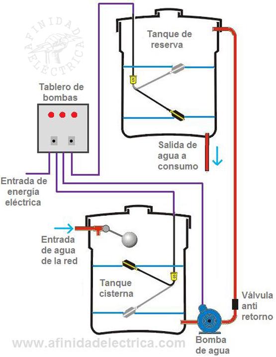 ¿Cómo funciona un sistema de bombeo?