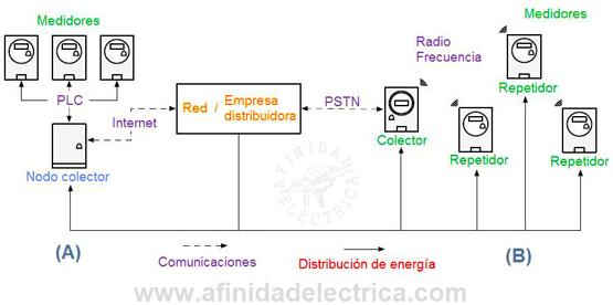 Figura 1: Ejemplo de dos configuraciones de red AMI.