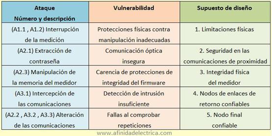 Tabla 1. Un resumen de las vulnerabilidades en el sistema AMI estudiado y los ataques que permite.