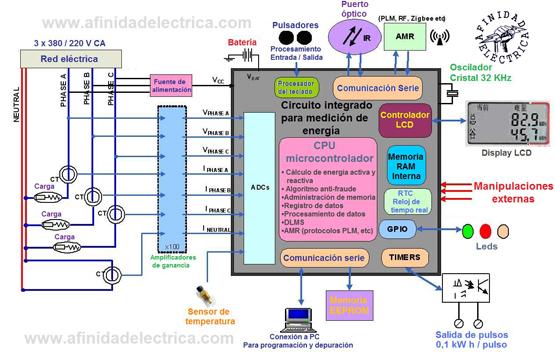 Figura 1: Diagrama de bloques de un medidor trifásico de energía.