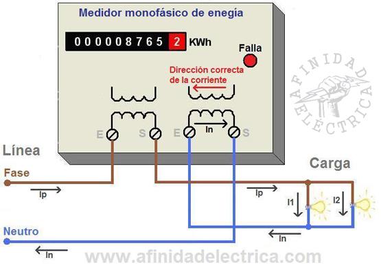 Figura 4: Situación de corriente inversa.