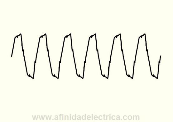 Figura 12: Distorsión armónica típica de la forma de onda
