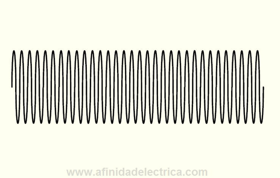 Figura 13: Distorsión interarmónica de la forma de onda.