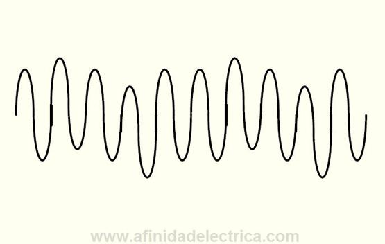 Figura 17: Fluctuaciones de la tensión.