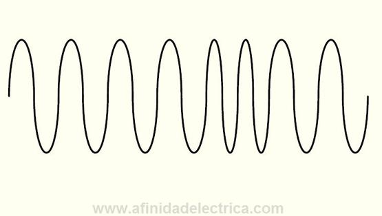 Figura 18: Variaciones de la frecuencia.