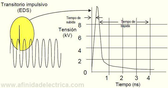 Figura 2: Transitorio impulsivo positivo.