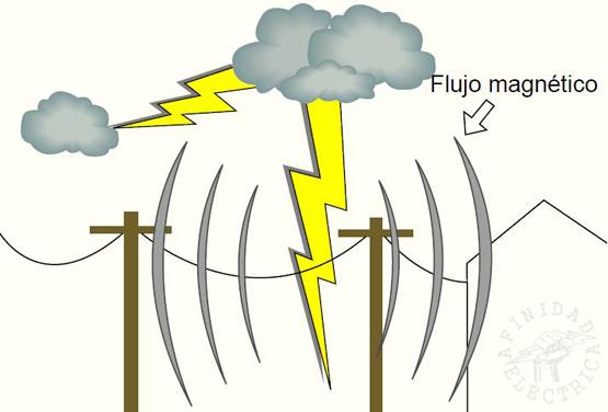Figura 3: Campo magnético creado por una caída de rayo.