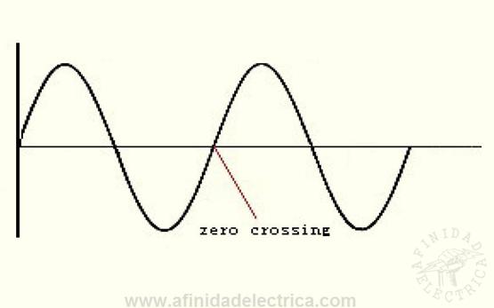 Figura 5: Cruce por cero.