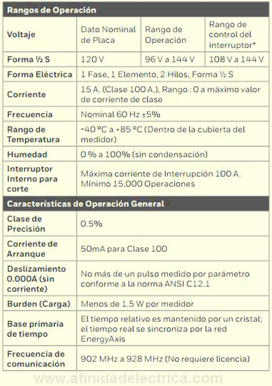 Especificaciones técnicas del medidor REX2.