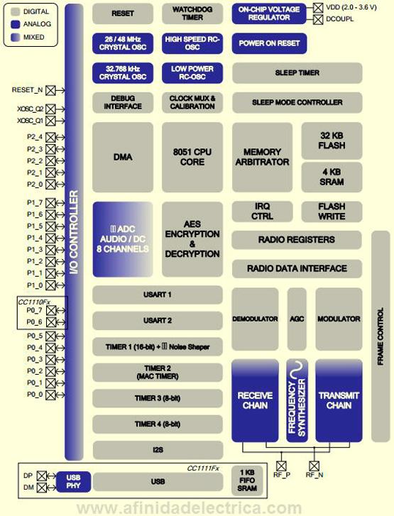 Esquema interno del chip de comunicaciones TCC1110F32 de Texas Instruments.