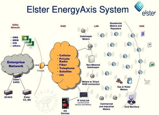 Los medidores de Elster operan en 25 canales en la banda ISM de 902-928 MHz utilizando una malla de ruta controlada.